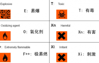 Safety hazard grade of chemical reagents